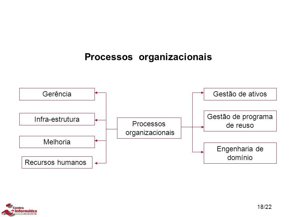 18/22 Processos organizacionais Engenharia de domínio Gerência Infra-estrutura Melhoria Recursos humanos Gestão de programa de reuso Gestão de ativos