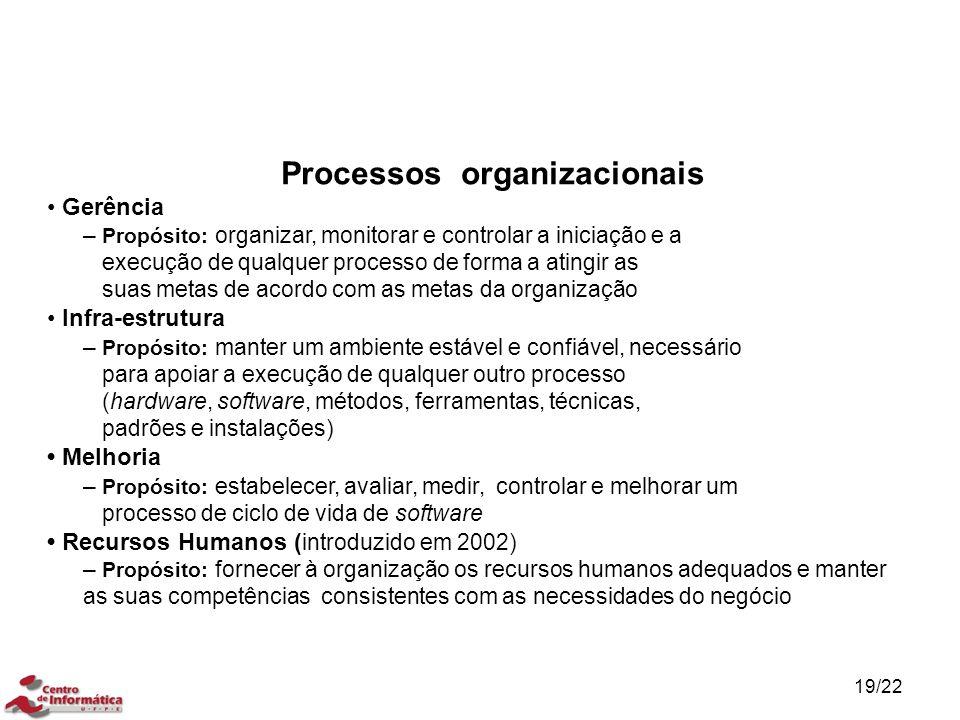 19/22 Gerência – Propósito: organizar, monitorar e controlar a iniciação e a execução de qualquer processo de forma a atingir as suas metas de acordo