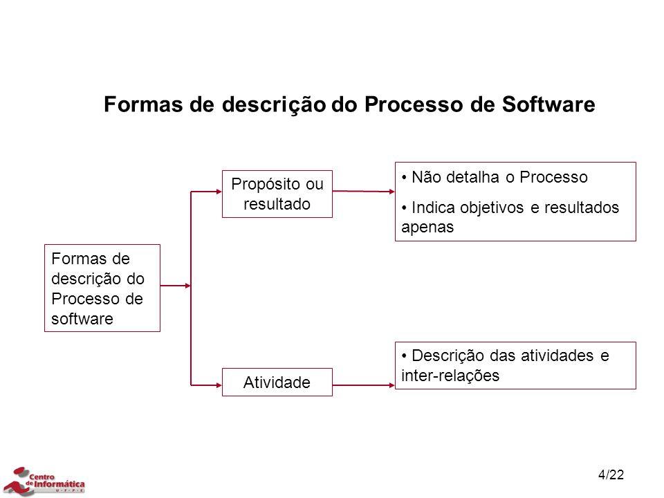 15/22 Processos de apoio Verificação – Propósito: confirmar que cada produto de trabalho de software ou serviço de um processo ou projeto reflete apropriadamente os requisitos especificados.