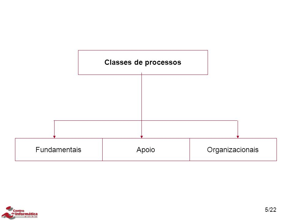 5/22 Classes de processos FundamentaisApoioOrganizacionais