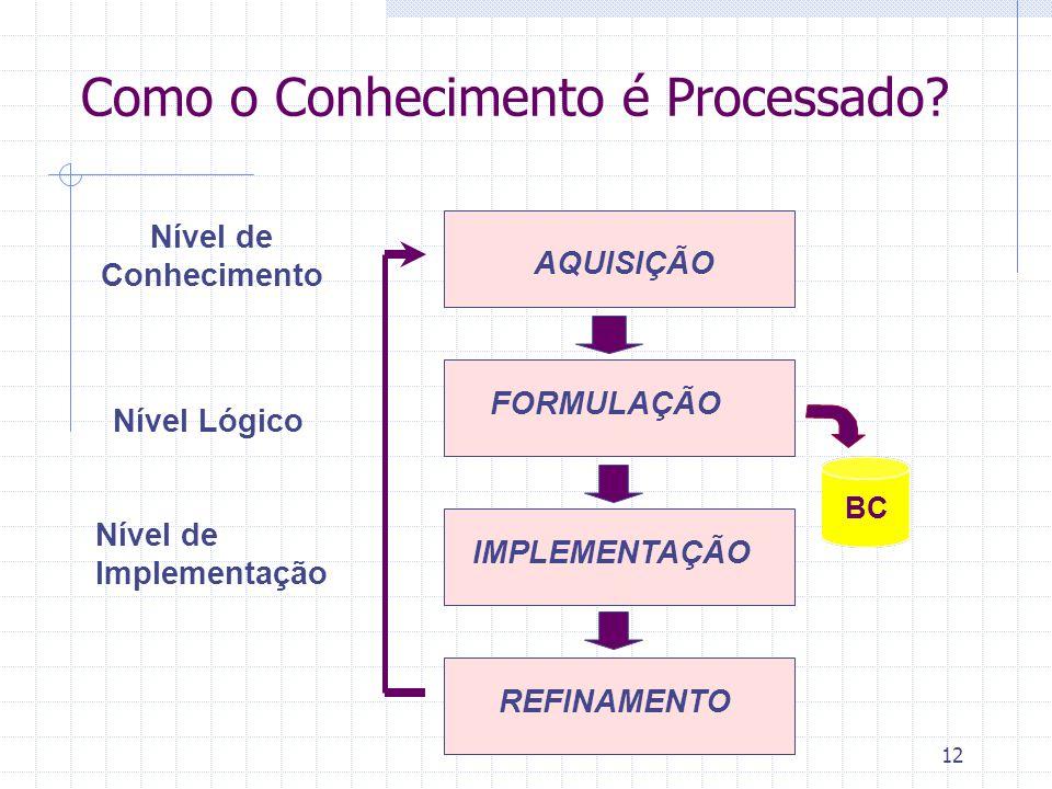 12 BC Como o Conhecimento é Processado? Nível de Conhecimento Nível Lógico Nível de Implementação AQUISIÇÃO FORMULAÇÃO IMPLEMENTAÇÃO REFINAMENTO