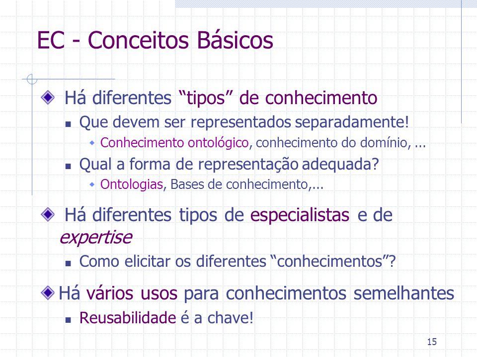"""15 EC - Conceitos Básicos Há diferentes """"tipos"""" de conhecimento Que devem ser representados separadamente!  Conhecimento ontológico, conhecimento do"""