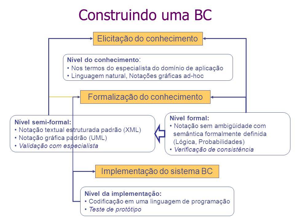 Construindo uma BC Elicitação do conhecimento Formalização do conhecimento Implementação do sistema BC Nível do conhecimento : Nos termos do especiali