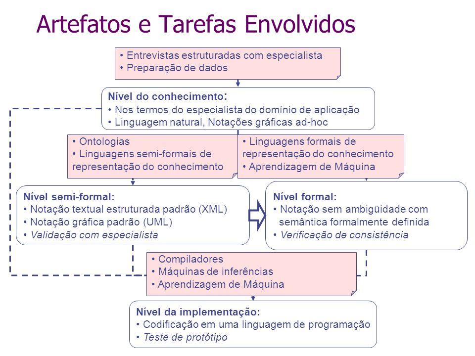 Artefatos e Tarefas Envolvidos Elicitação do conhecimento Formalização do conhecimento Implementação do sistema BC Nível do conhecimento : Nos termos