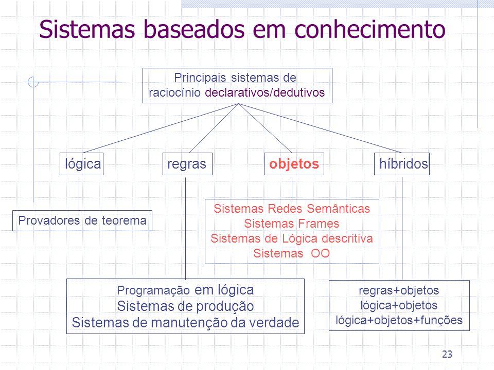23 Sistemas baseados em conhecimento Principais sistemas de raciocínio declarativos/dedutivos regraslógicaobjetoshíbridos Programação em lógica Sistem