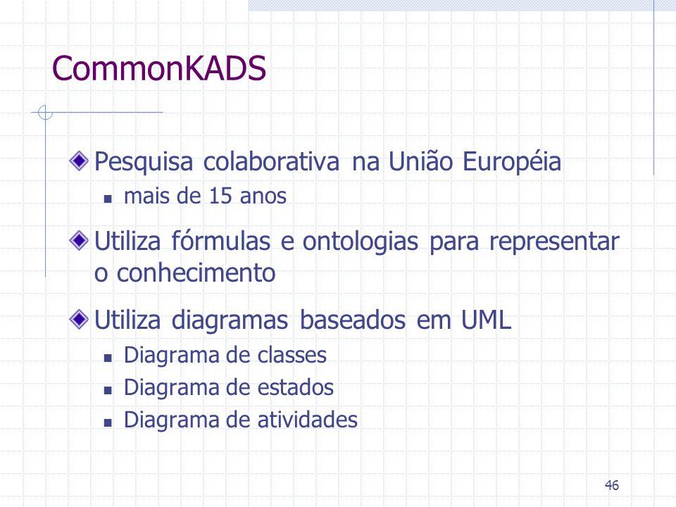 46 CommonKADS Pesquisa colaborativa na União Européia mais de 15 anos Utiliza fórmulas e ontologias para representar o conhecimento Utiliza diagramas