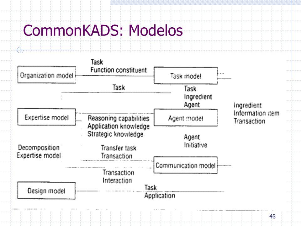 48 CommonKADS: Modelos