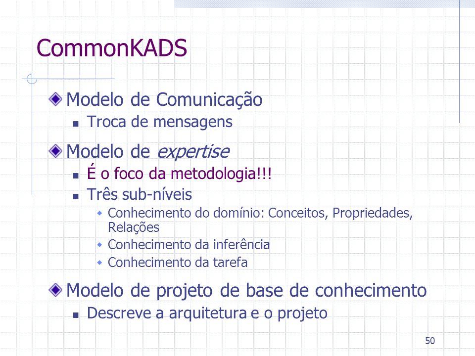 50 CommonKADS Modelo de Comunicação Troca de mensagens Modelo de expertise É o foco da metodologia!!! Três sub-níveis  Conhecimento do domínio: Conce