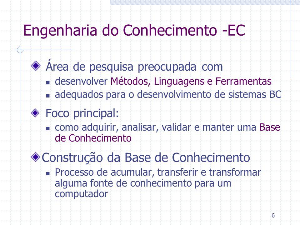Artefatos e Tarefas Envolvidos Elicitação do conhecimento Formalização do conhecimento Implementação do sistema BC Nível do conhecimento : Nos termos do especialista do domínio de aplicação Linguagem natural, Notações gráficas ad-hoc Nível semi-formal: Notação textual estruturada padrão (XML) Notação gráfica padrão (UML) Validação com especialista Nível formal: Notação sem ambigüidade com semântica formalmente definida Verificação de consistência Nível da implementação: Codificação em uma linguagem de programação Teste de protótipo Entrevistas estruturadas com especialista Preparação de dados Ontologias Linguagens semi-formais de representação do conhecimento Linguagens formais de representação do conhecimento Aprendizagem de Máquina Compiladores Máquinas de inferências Aprendizagem de Máquina