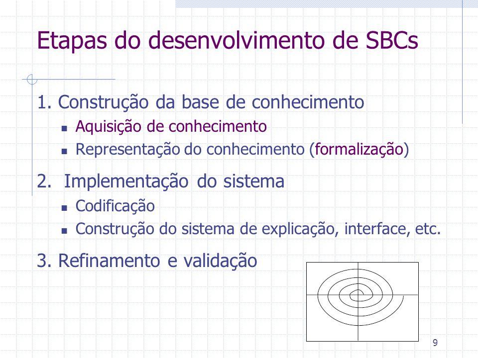 9 Etapas do desenvolvimento de SBCs 1. Construção da base de conhecimento Aquisição de conhecimento Representação do conhecimento (formalização) 2. Im