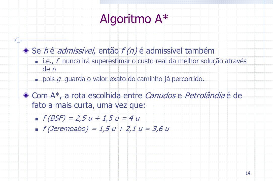 14 Algoritmo A* Se h é admissível, então f (n) é admissível também i.e., f nunca irá superestimar o custo real da melhor solução através de n pois g g