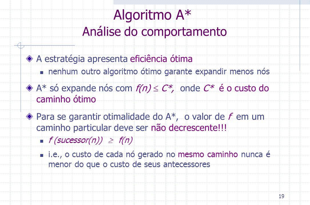 19 Algoritmo A* Análise do comportamento A estratégia apresenta eficiência ótima nenhum outro algoritmo ótimo garante expandir menos nós A* só expande