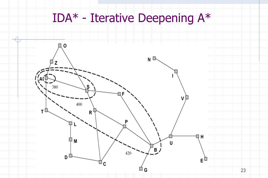 23 IDA* - Iterative Deepening A*