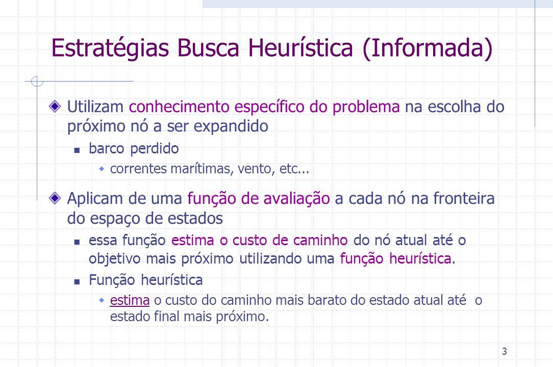 3 Estratégias Busca Heurística (Informada) Utilizam conhecimento específico do problema na escolha do próximo nó a ser expandido barco perdido  corre