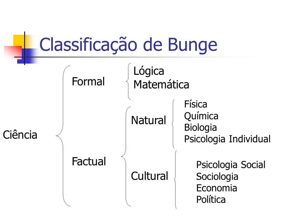Classificação de Bunge Ciência Formal Factual Lógica Matemática Cultural Natural Física Química Biologia Psicologia Individual Psicologia Social Sociologia Economia Política