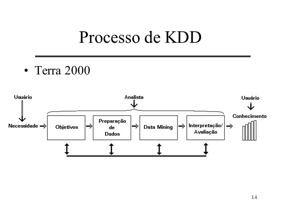 14 Processo de KDD Terra 2000