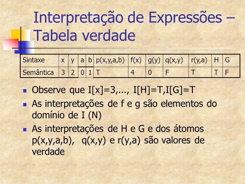 Interpretação de Expressões – Tabela verdade Sintaxexyabp(x,y,a,b)f(x)g(y)q(x,y)r(y,a)HG Semântica3201T40FTTF Observe que I[x]=3,..., I[H]=T,I[G]=T As