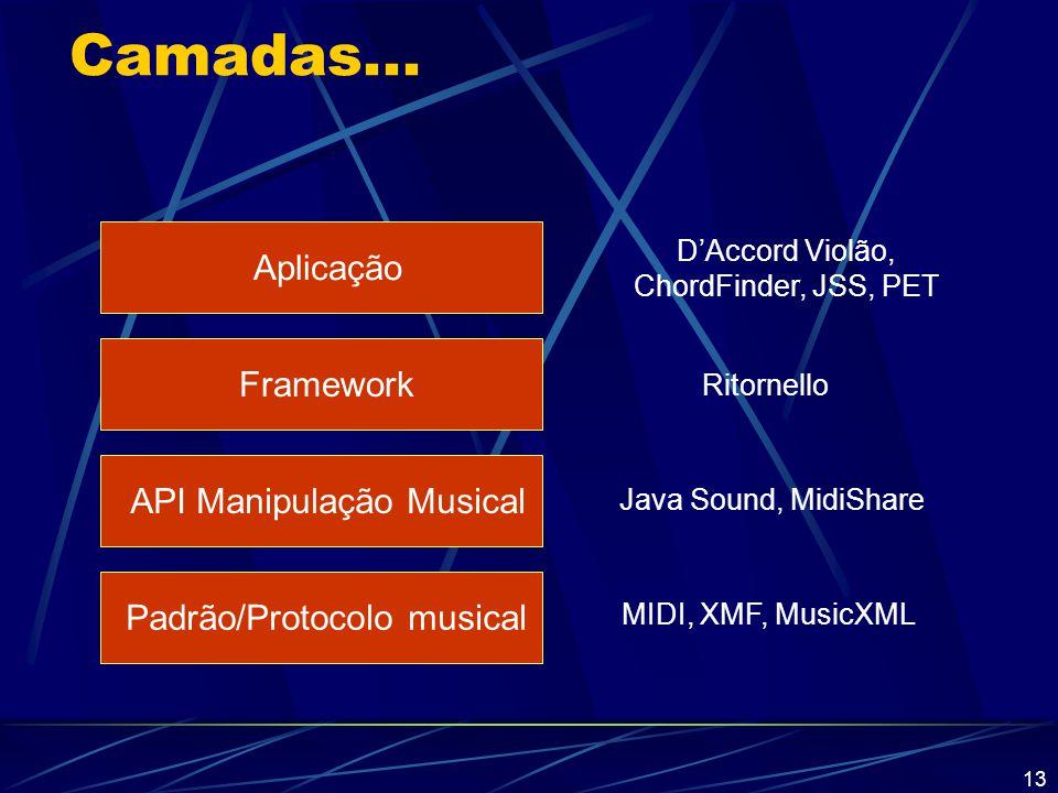13 Camadas... Padrão/Protocolo musical MIDI, XMF, MusicXML API Manipulação Musical Framework Aplicação Java Sound, MidiShare Ritornello D'Accord Violã