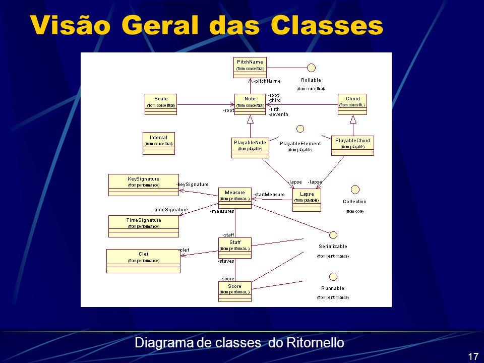 17 Visão Geral das Classes Diagrama de classes do Ritornello