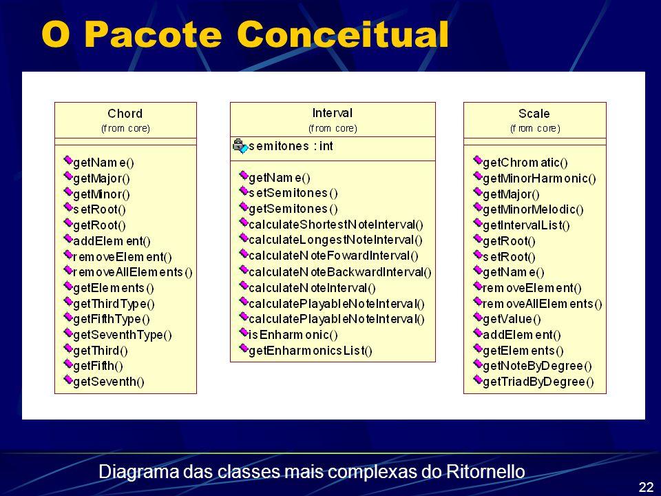 22 O Pacote Conceitual Diagrama das classes mais complexas do Ritornello