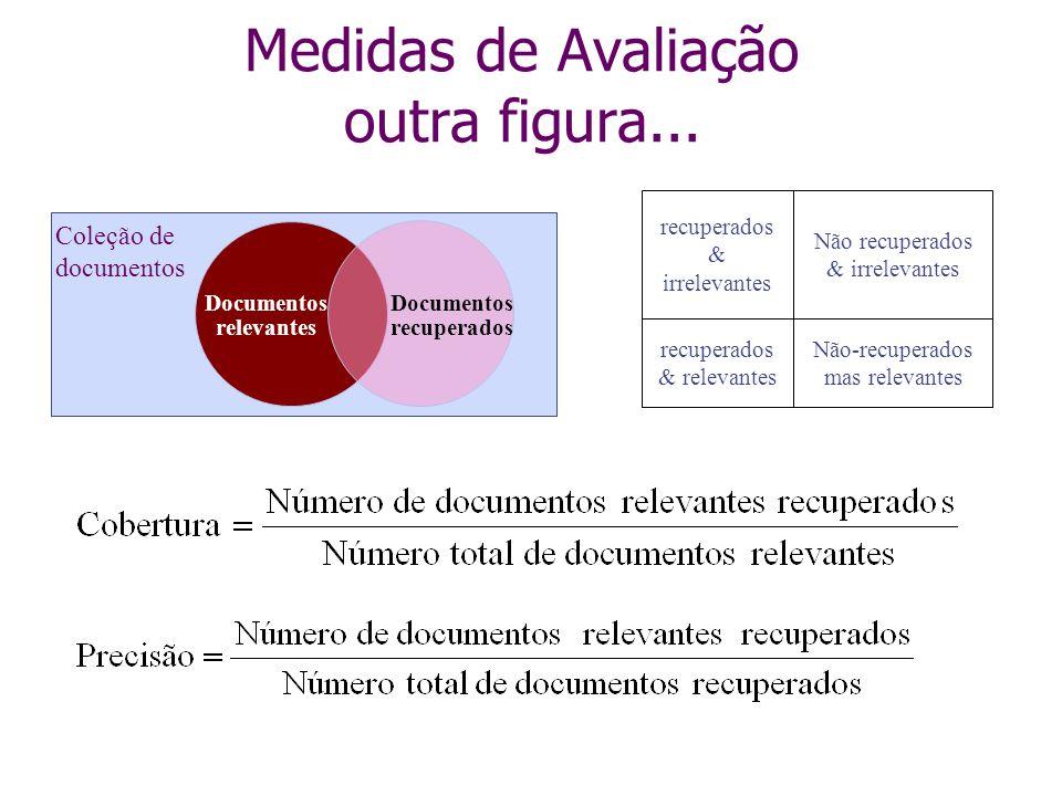 Documentos relevantes Documentos recuperados Coleção de documentos recuperados & relevantes Não-recuperados mas relevantes recuperados & irrelevantes