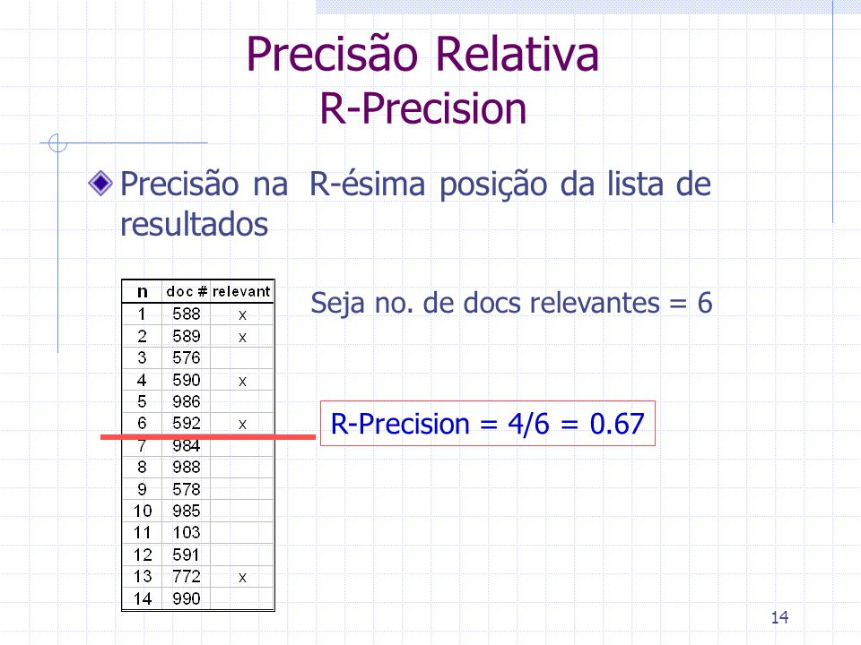 14 Precisão Relativa R-Precision Precisão na R-ésima posição da lista de resultados Seja no. de docs relevantes = 6 R-Precision = 4/6 = 0.67