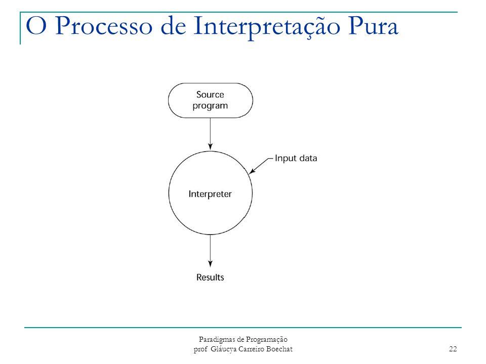 Paradigmas de Programação prof Gláucya Carreiro Boechat 22 O Processo de Interpretação Pura