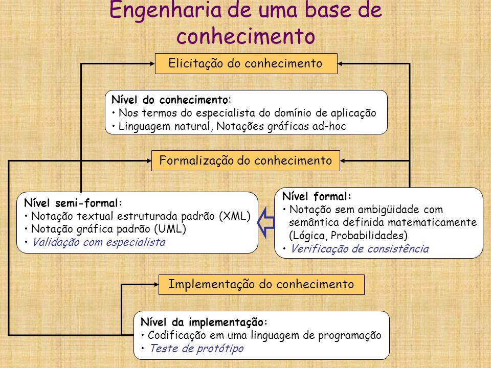 Engenharia de uma base de conhecimento Elicitação do conhecimento Formalização do conhecimento Implementação do conhecimento Nível do conhecimento : N