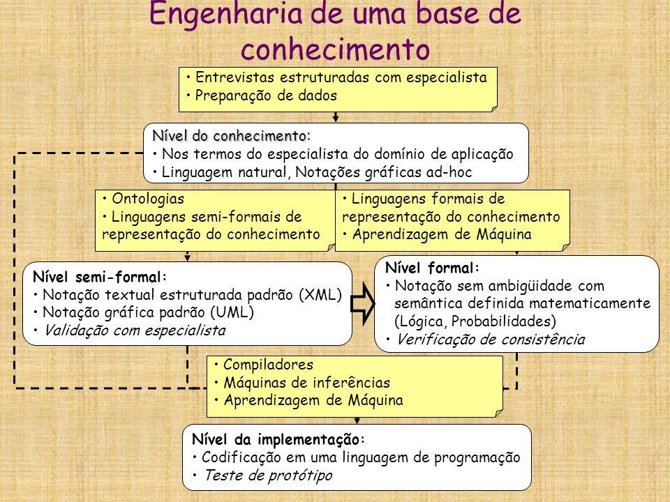 Engenharia de uma base de conhecimento Elicitação do conhecimento Formalização do conhecimento Implementação do conhecimento Nível do conhecimento Nív