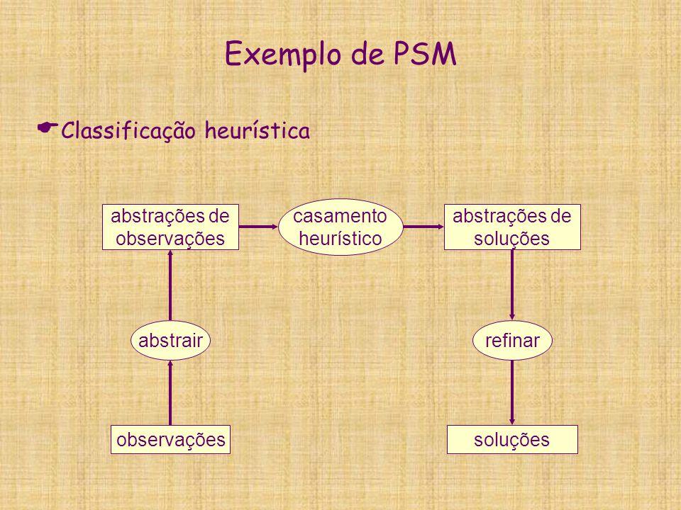 Exemplo de PSM  Classificação heurística observaçõessoluções abstrairrefinar abstrações de observações abstrações de soluções casamento heurístico