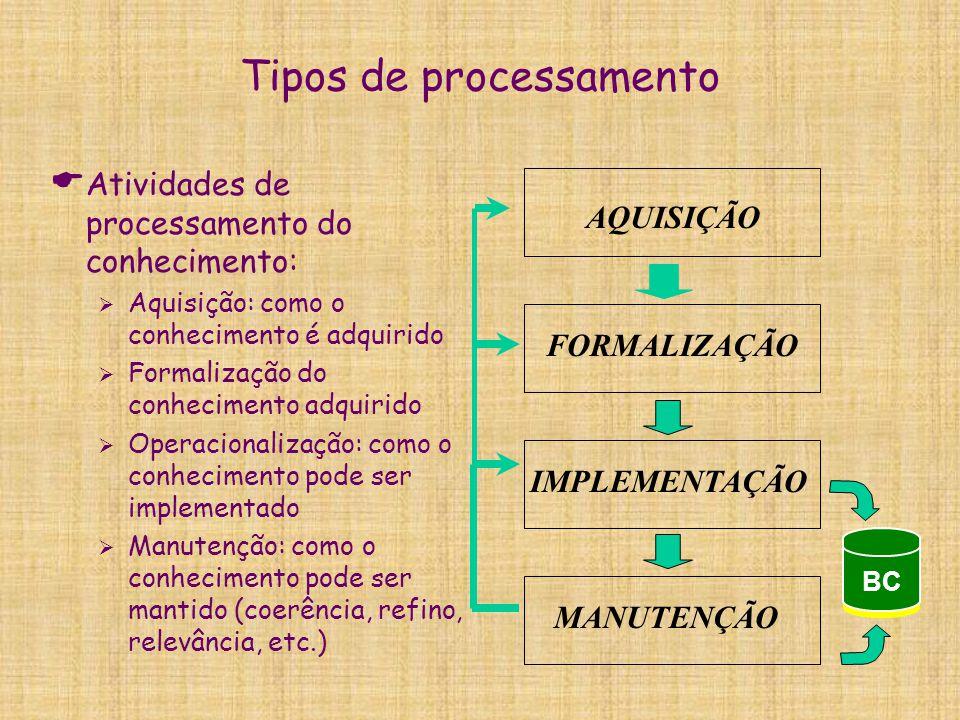 Tipos de processamento  Atividades de processamento do conhecimento:  Aquisição: como o conhecimento é adquirido  Formalização do conhecimento adqu