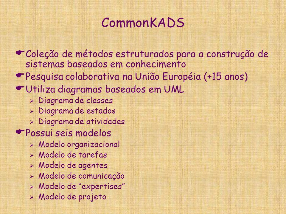 CommonKADS  Coleção de métodos estruturados para a construção de sistemas baseados em conhecimento  Pesquisa colaborativa na União Européia (+15 ano