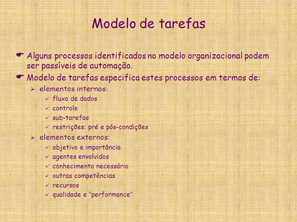 Modelo de tarefas  Alguns processos identificados no modelo organizacional podem ser passíveis de automação.  Modelo de tarefas especifica estes pro