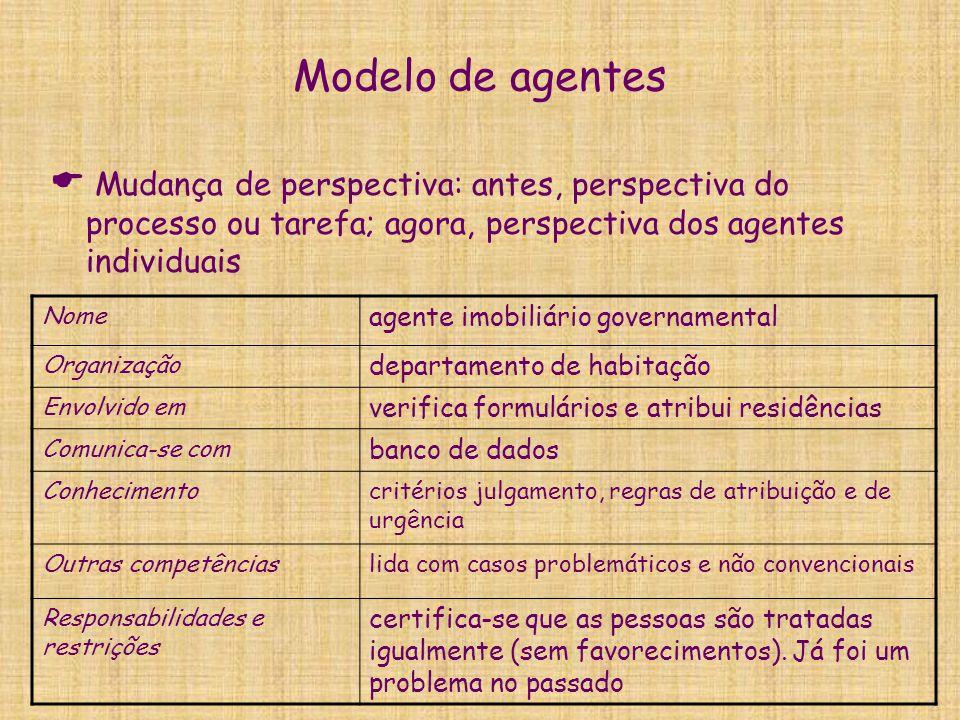 Modelo de agentes  Mudança de perspectiva: antes, perspectiva do processo ou tarefa; agora, perspectiva dos agentes individuais Nome agente imobiliár