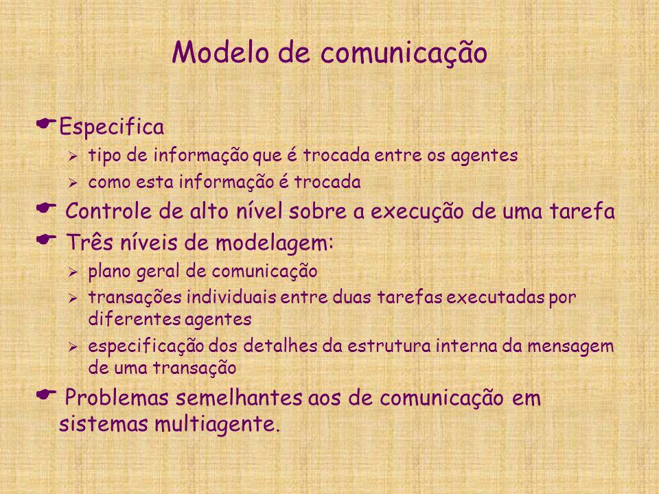 Modelo de comunicação  Especifica  tipo de informação que é trocada entre os agentes  como esta informação é trocada  Controle de alto nível sobre