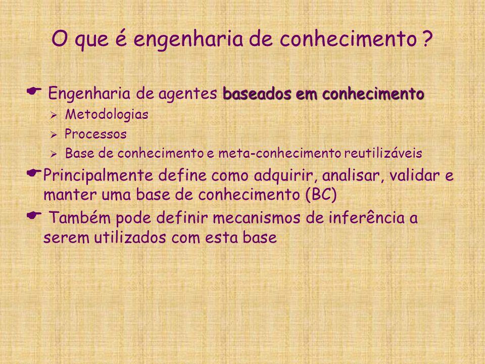 CommonKADS  Coleção de métodos estruturados para a construção de sistemas baseados em conhecimento  Pesquisa colaborativa na União Européia (+15 anos)  Utiliza diagramas baseados em UML  Diagrama de classes  Diagrama de estados  Diagrama de atividades  Possui seis modelos  Modelo organizacional  Modelo de tarefas  Modelo de agentes  Modelo de comunicação  Modelo de expertises  Modelo de projeto