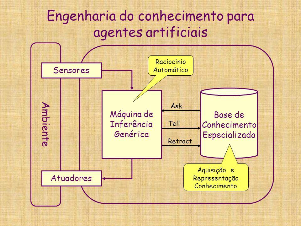 Meta-conhecimento comportamental: PSM  A partir de um estado E, certas ações (operações), levam ao objetivo O.