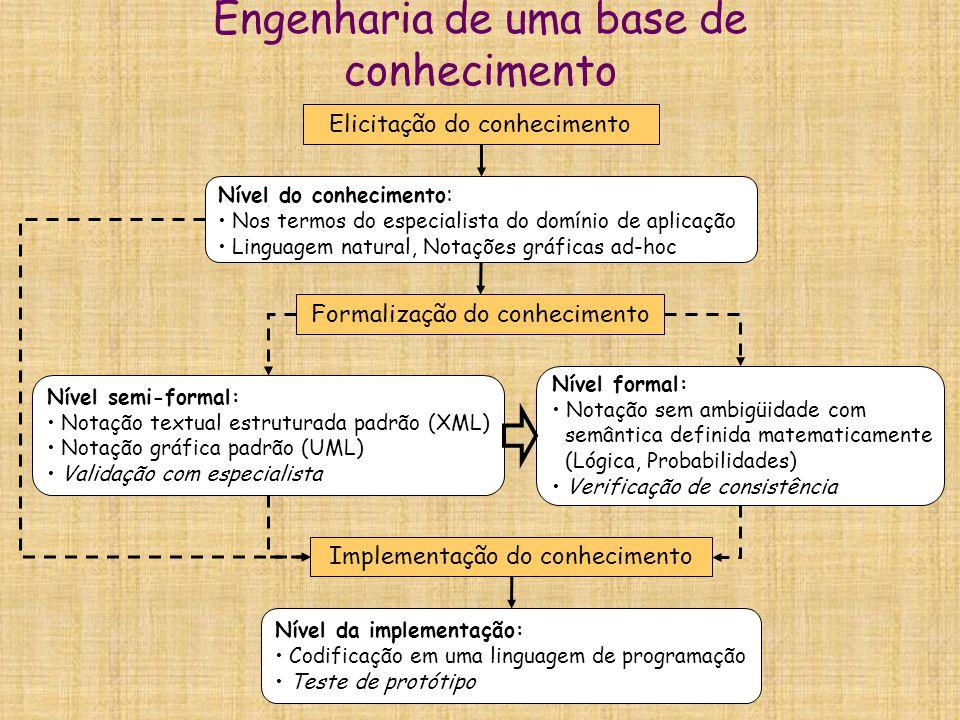 Aquisição manual  Brainstorming  Entrevistas:  estruturadas ou não estruturadas  Self report  Outros:  Observação e análise do domínio, leitura de documentos, etc.