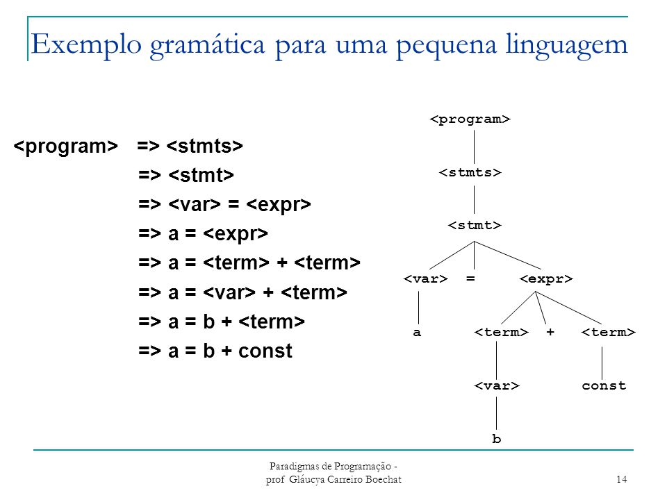 Paradigmas de Programação - prof Gláucya Carreiro Boechat 14 Exemplo gramática para uma pequena linguagem => => = => a = => a = + => a = b + => a = b
