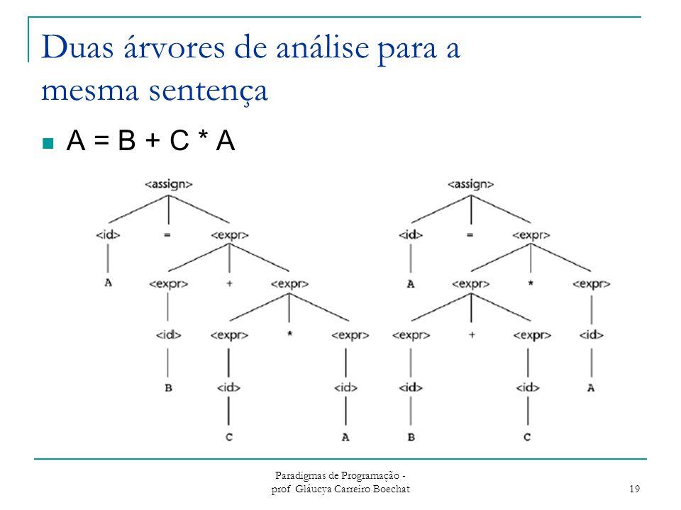 Paradigmas de Programação - prof Gláucya Carreiro Boechat 19 Duas árvores de análise para a mesma sentença A = B + C * A