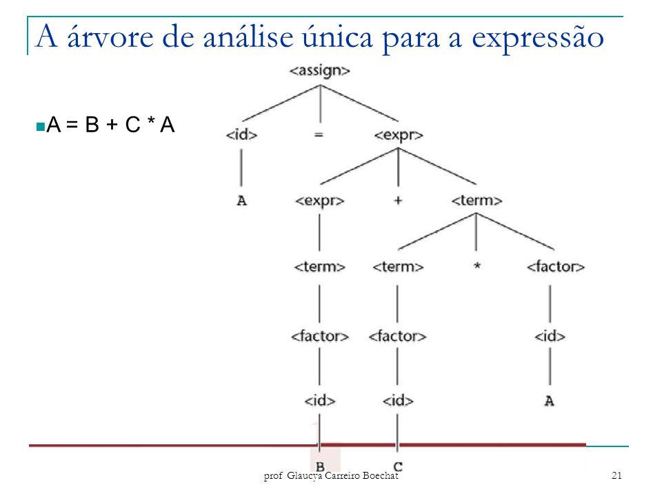 Paradigmas de Programação - prof Gláucya Carreiro Boechat 21 A árvore de análise única para a expressão A = B + C * A