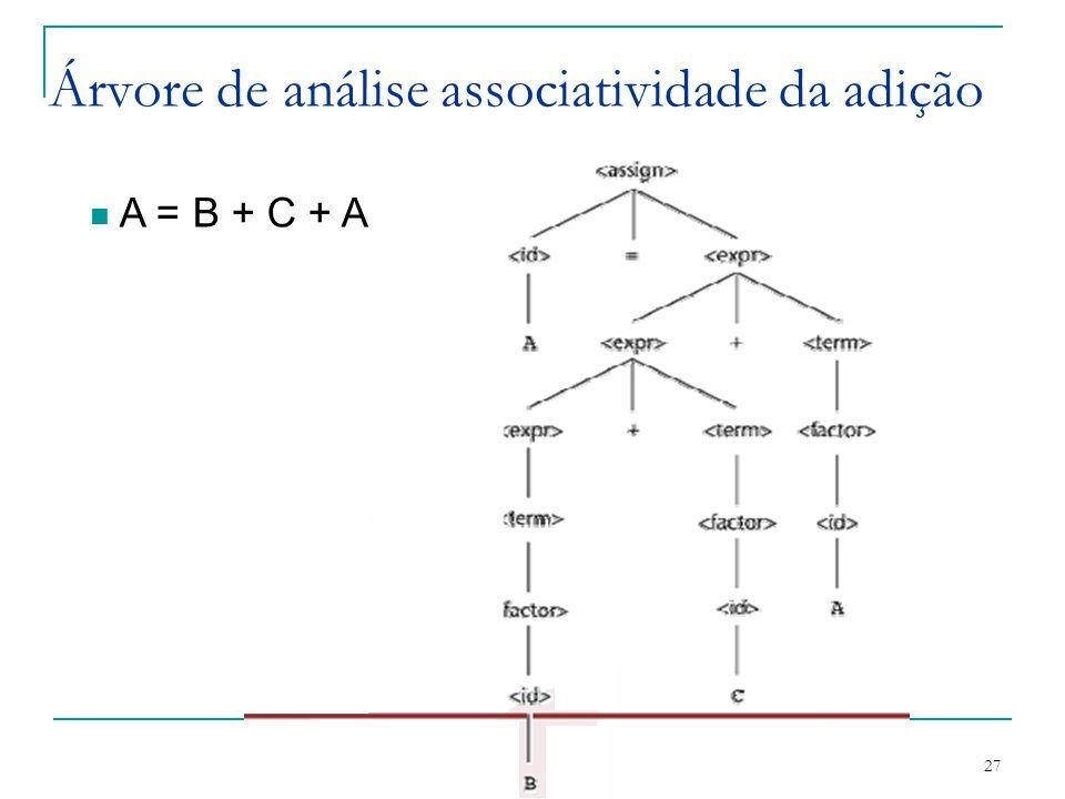 Paradigmas de Programação - prof Gláucya Carreiro Boechat 27 Árvore de análise associatividade da adição A = B + C + A