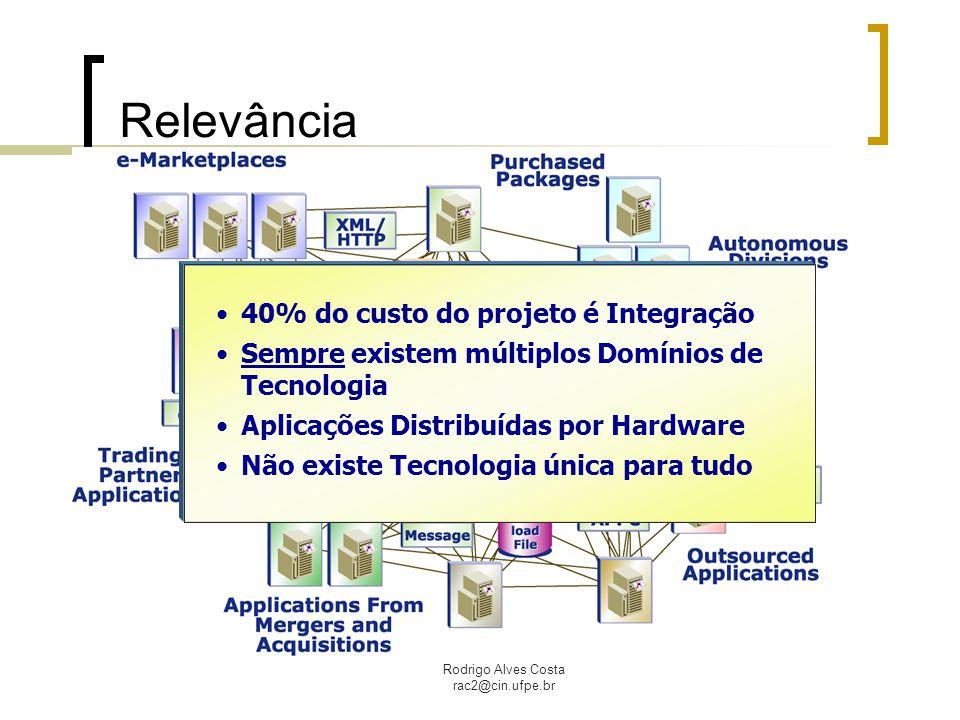 Rodrigo Alves Costa rac2@cin.ufpe.br Middleware – Tipos Middleware orientado a mensagem (MOM); Provê a habilidade de integrar aplicações por meio do uso de mensagens.