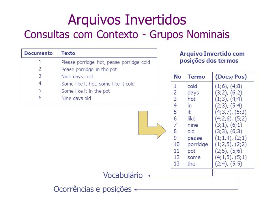 Arquivos Invertidos Consultas com Contexto - Grupos Nominais Para consultas com GNs, o arquivo invertido deve armazenar as posições de cada palavra no