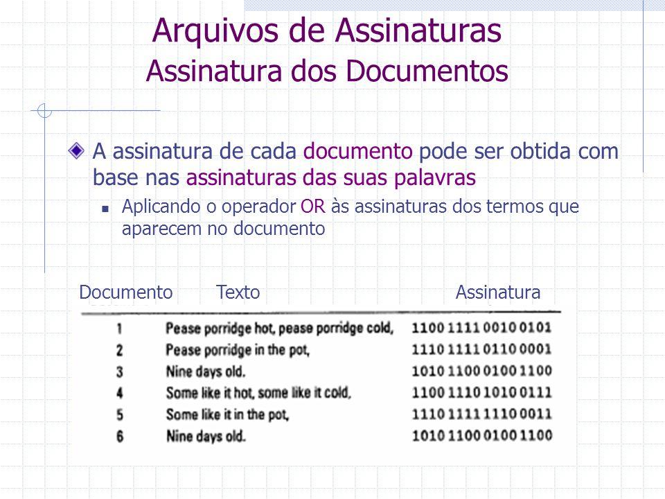 Arquivos de Assinaturas Vocabulário da Base de Documentos Os vetores das assinaturas raramente coincidem para vetores com um tamanho adequado ao tamanho do vocabulário Para boas funções de hash Porém, os valores dos bits na vertical podem coincidir Problemas de precisão na recuperação Assinaturas com 16 bits Termos