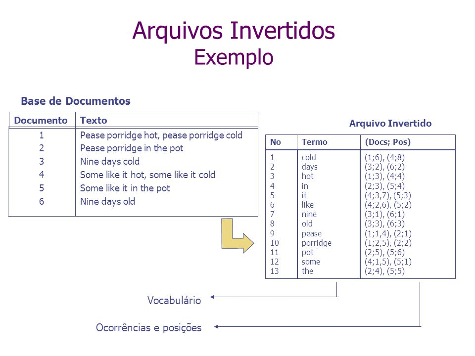 Arquivos Invertidos Exemplo 123456123456 Pease porridge hot, pease porridge cold Pease porridge in the pot Nine days cold Some like it hot, some like it cold Some like it in the pot Nine days old DocumentoTexto 1 2 3 4 5 6 7 8 9 10 11 12 13 cold days hot in it like nine old pease porridge pot some the Termo (1;6), (4;8) (3;2), (6;2) (1;3), (4;4) (2;3), (5;4) (4;3,7), (5;3) (4;2,6), (5;2) (3;1), (6;1) (3;3), (6;3) (1;1,4), (2;1) (1;2,5), (2;2) (2;5), (5;6) (4;1,5), (5;1) (2;4), (5;5) (Docs; Pos)No Vocabulário Ocorrências e posições Arquivo Invertido Base de Documentos
