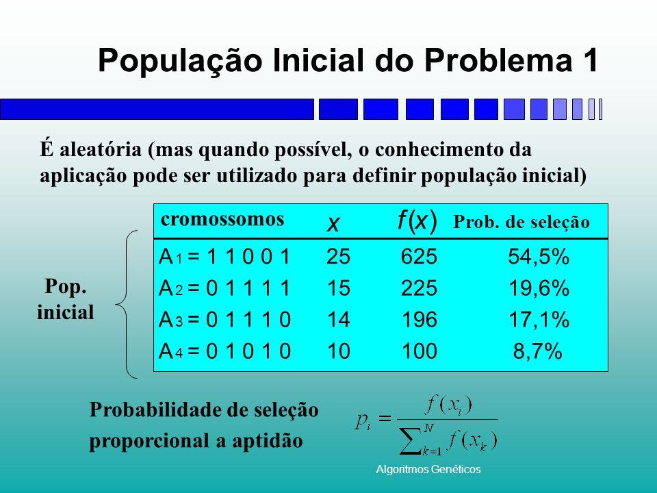 Algoritmos Genéticos População Inicial do Problema 1 Probabilidade de seleção proporcional a aptidão Prob.