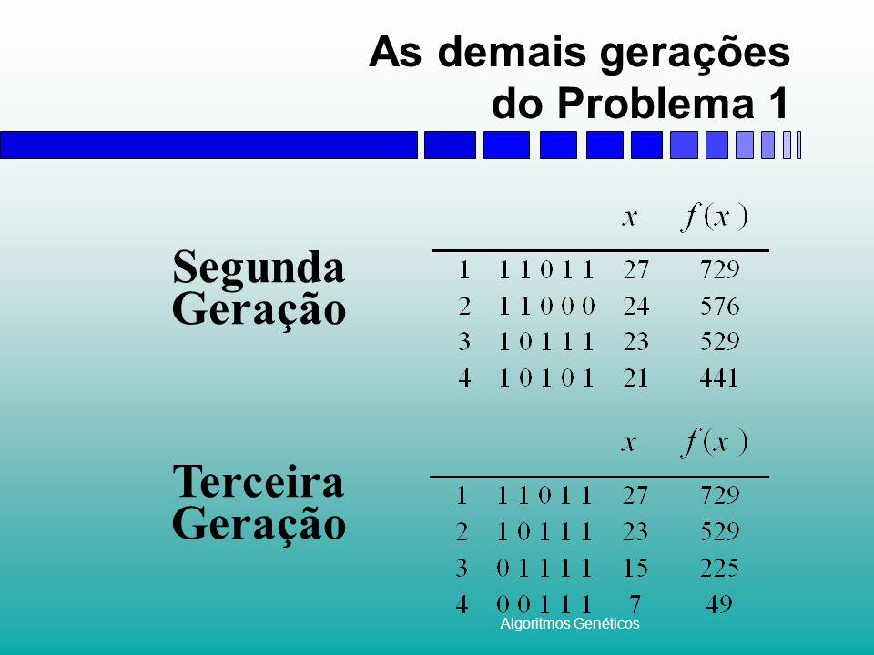 Algoritmos Genéticos As demais gerações do Problema 1 Segunda Geração Terceira Geração