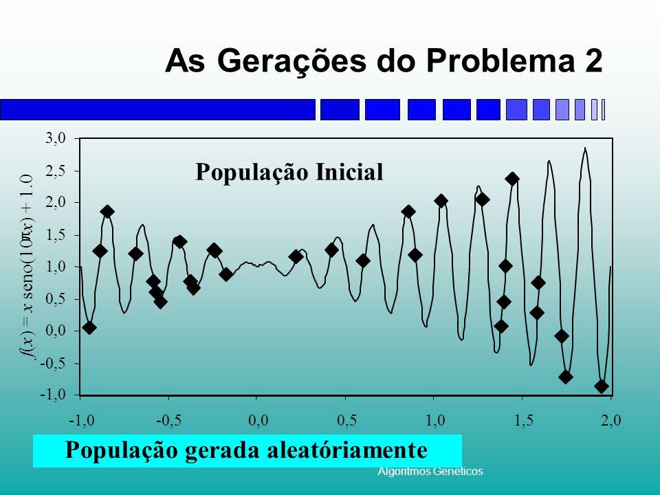Algoritmos Genéticos As Gerações do Problema 2 (II) Pouca melhoria