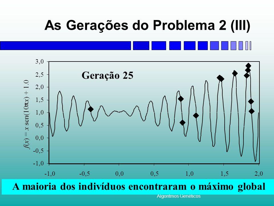 Algoritmos Genéticos As Gerações do Problema 2 (III) x f ( x ) = x sen(10  x ) + 1.0 -1,0 -0,5 0,0 0,5 1,0 1,5 2,0 2,5 3,0 -1,0-0,50,00,51,01,52,0 Geração 25 A maioria dos indivíduos encontraram o máximo global